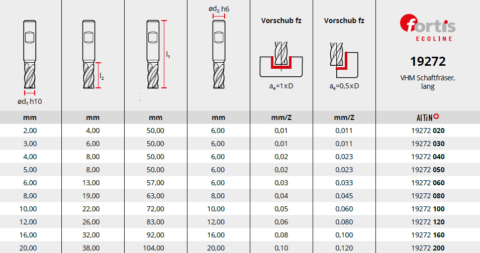 VHM Fräser Ecoline Tabelle