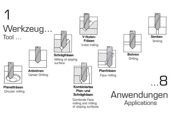VHM Multifunktionswerkzeug